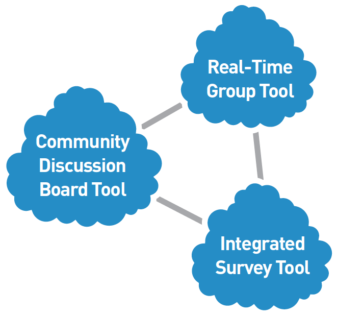 GroupQuality Agile Insight Tools