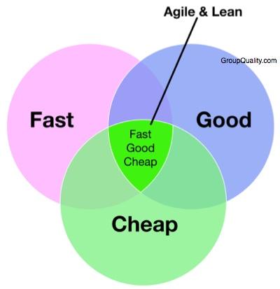 Fast Good Better 1