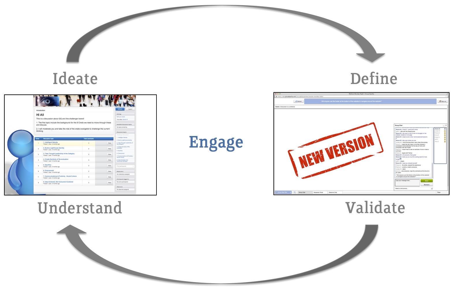 GroupQuality Online Customer Co-Creation