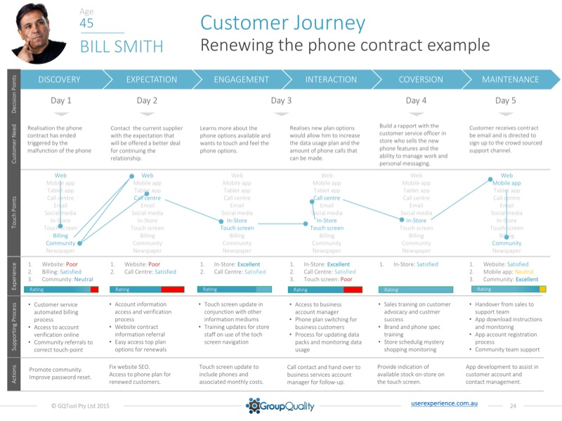 Customer experience research for customer journey mapping