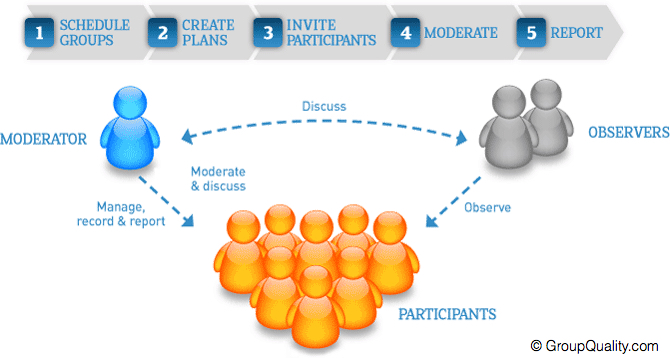 GroupQuality Online Focus Group Process