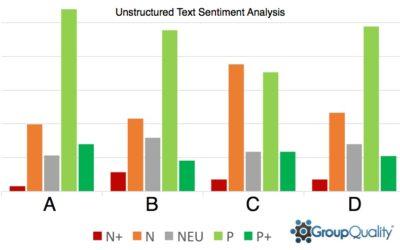 Case Study: Sentiment Text Analysis