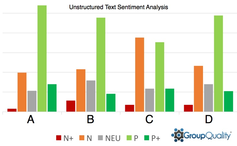 Case Study: Sentiment Text Analysis